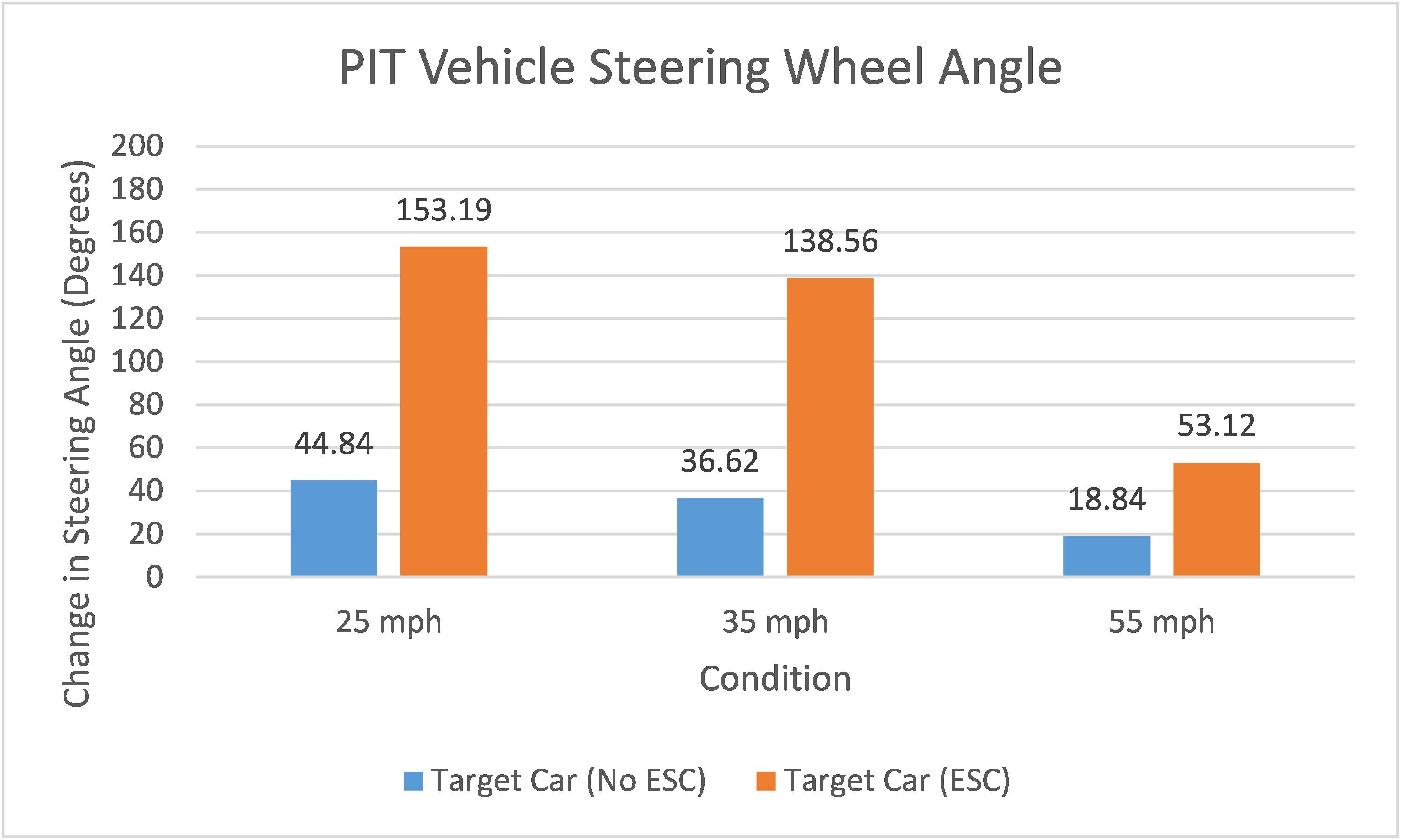 Pit Vehicle Steering Wheel Angle Graph