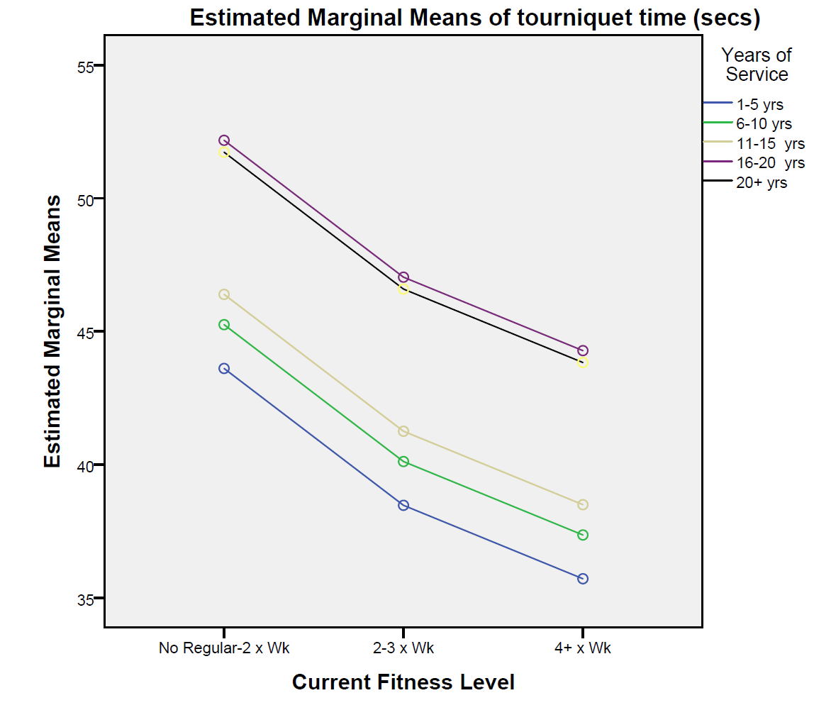 Graphs shows that, although more experienced officers have faster time to tourniquet, increased fitness levels correlate with faster times for all tenure groups.