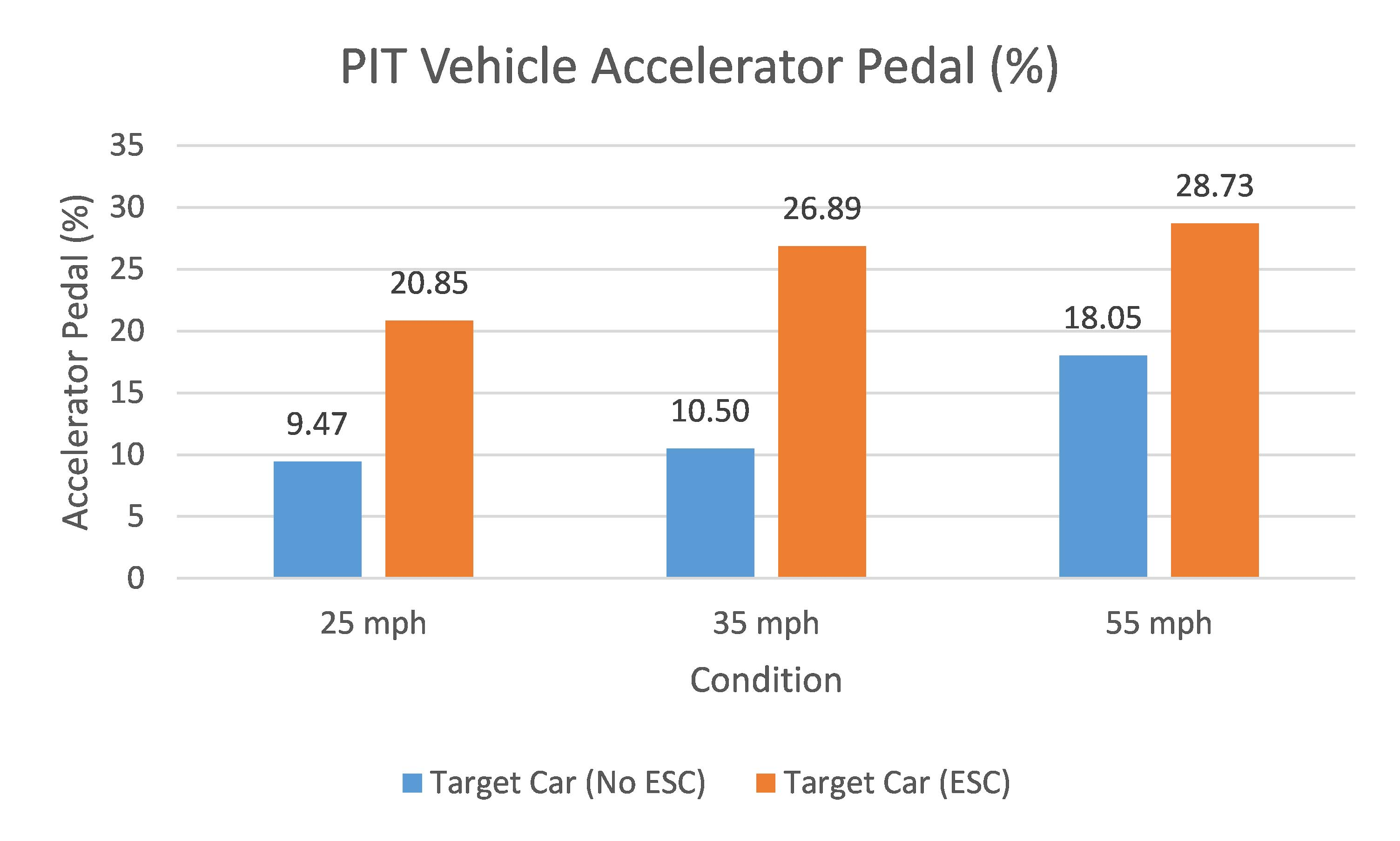 PIT Vehicle Accelerator Pedal Graph