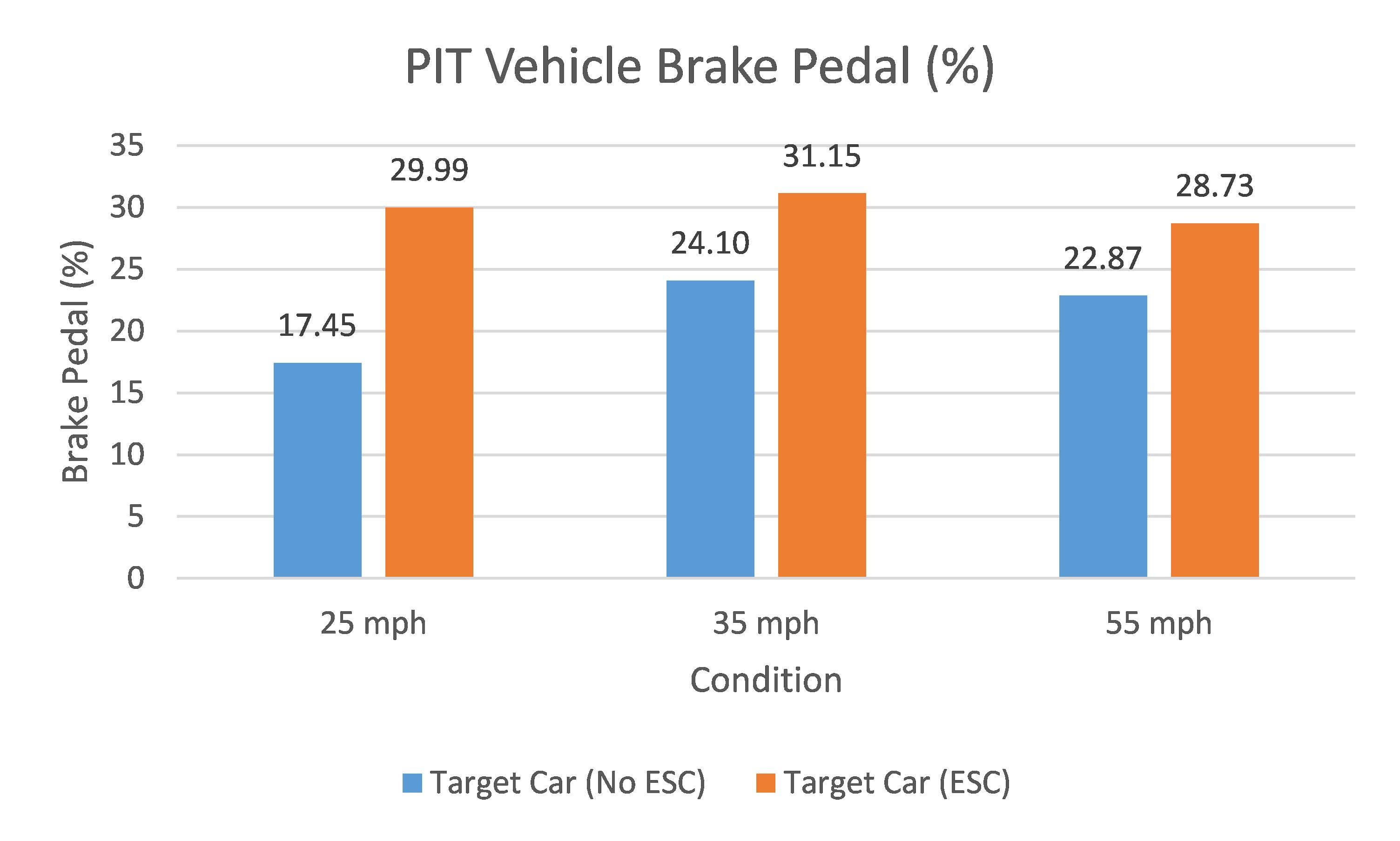 PIT Vehicle Brake Pedal Graph