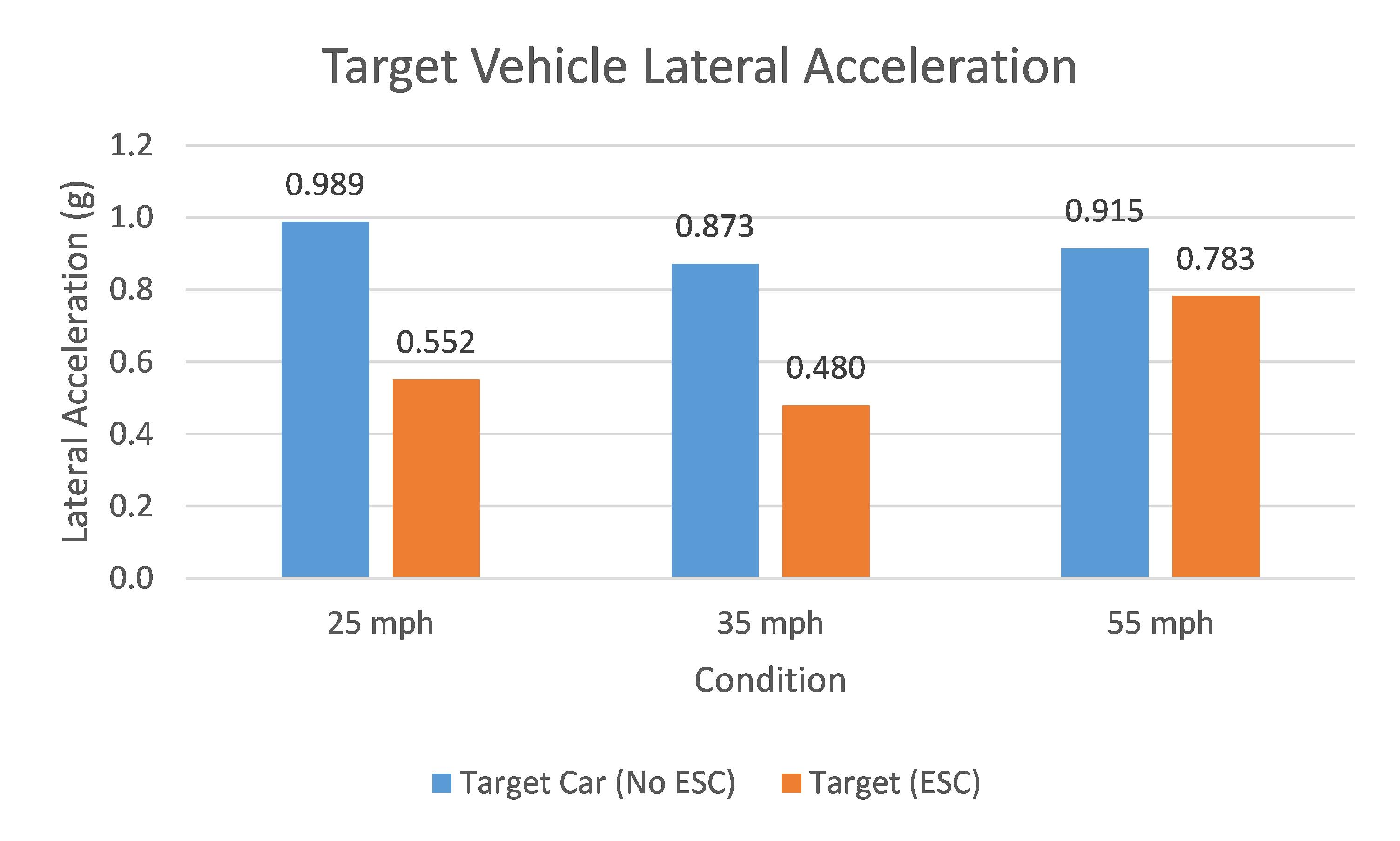 Target Vehlcle Lateral Acceleration