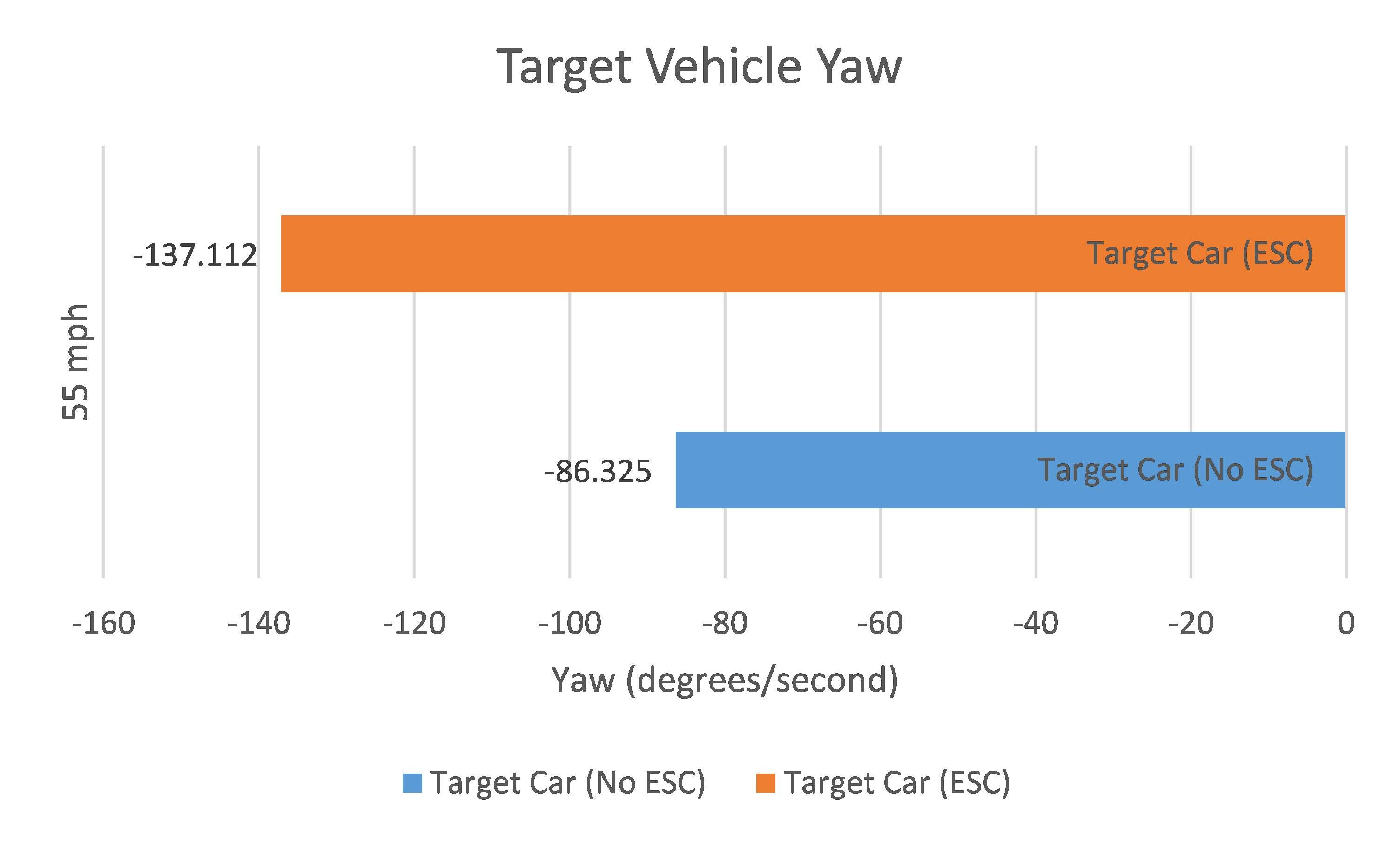 Target Vehicle Yaw Graph